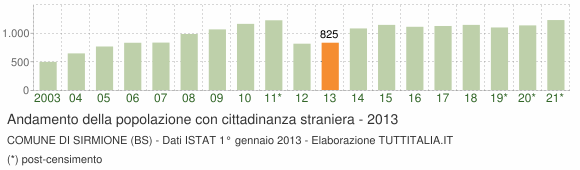 Grafico andamento popolazione stranieri Comune di Sirmione (BS)
