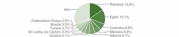 Grafico cittadinanza stranieri - Sirmione 2008