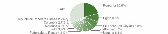Grafico cittadinanza stranieri - Sirmione 2019