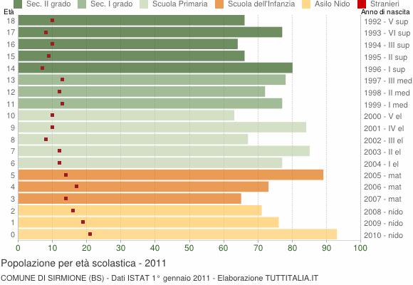 Grafico Popolazione in età scolastica - Sirmione 2011