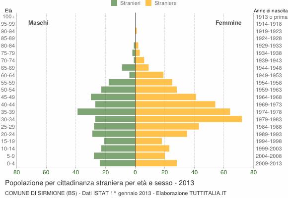Grafico cittadini stranieri - Sirmione 2013