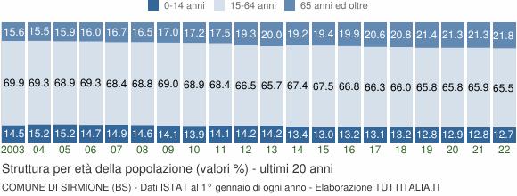 Grafico struttura della popolazione Comune di Sirmione (BS)