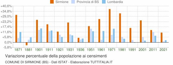 Grafico variazione percentuale della popolazione Comune di Sirmione (BS)