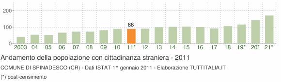 Grafico andamento popolazione stranieri Comune di Spinadesco (CR)
