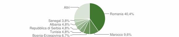 Grafico cittadinanza stranieri - Spinadesco 2018