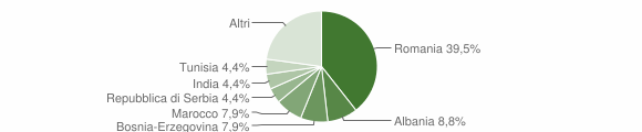 Grafico cittadinanza stranieri - Spinadesco 2019