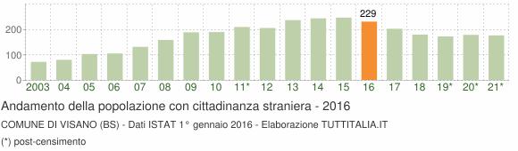 Grafico andamento popolazione stranieri Comune di Visano (BS)