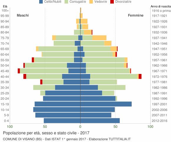Grafico Popolazione per età, sesso e stato civile Comune di Visano (BS)