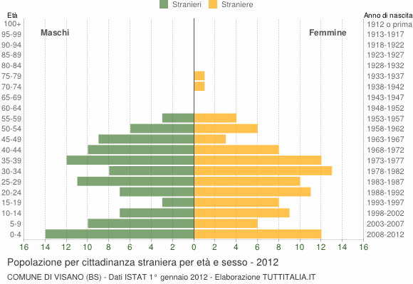 Grafico cittadini stranieri - Visano 2012