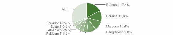 Grafico cittadinanza stranieri - Albiate 2019