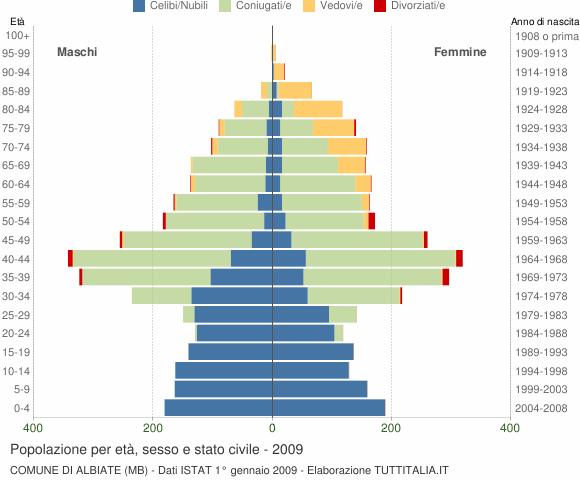 Grafico Popolazione per età, sesso e stato civile Comune di Albiate (MB)