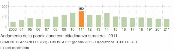 Grafico andamento popolazione stranieri Comune di Azzanello (CR)