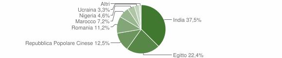 Grafico cittadinanza stranieri - Azzanello 2011
