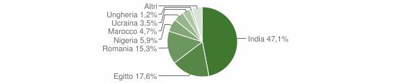 Grafico cittadinanza stranieri - Azzanello 2019