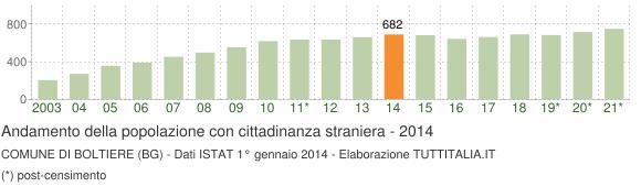 Grafico andamento popolazione stranieri Comune di Boltiere (BG)