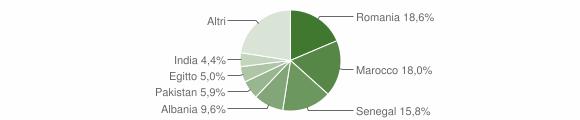 Grafico cittadinanza stranieri - Boltiere 2019