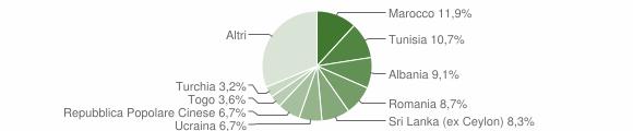 Grafico cittadinanza stranieri - Capiago Intimiano 2019