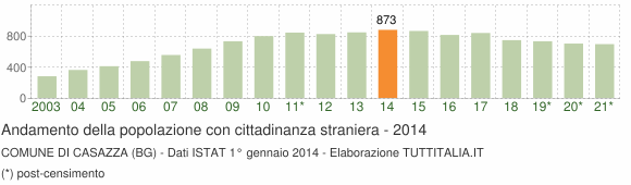 Grafico andamento popolazione stranieri Comune di Casazza (BG)