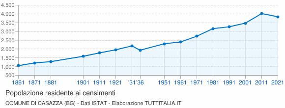 Grafico andamento storico popolazione Comune di Casazza (BG)