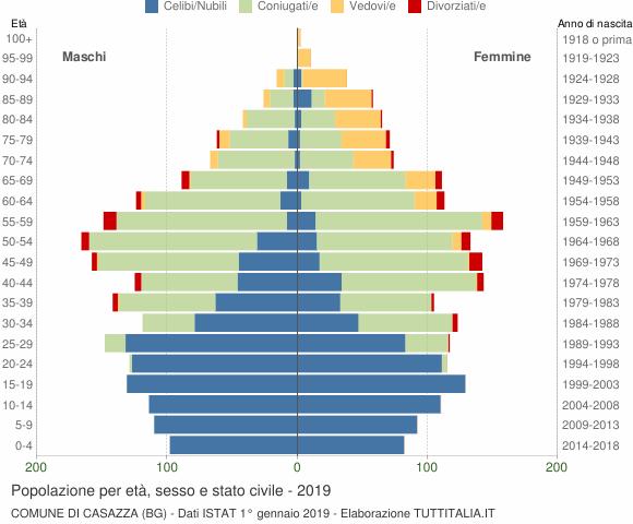 Grafico Popolazione per età, sesso e stato civile Comune di Casazza (BG)