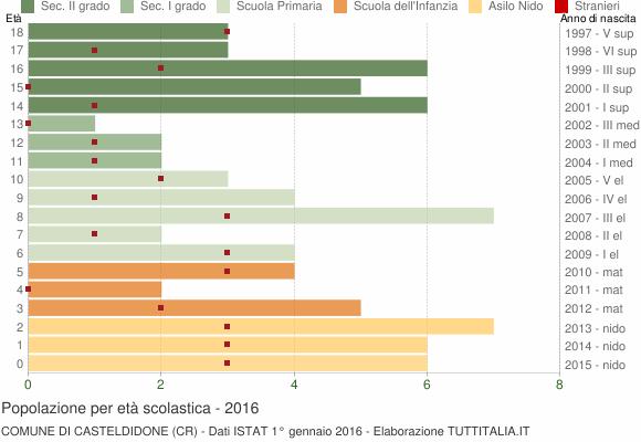 Grafico Popolazione in età scolastica - Casteldidone 2016