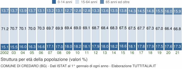 Grafico struttura della popolazione Comune di Credaro (BG)