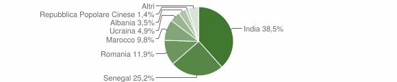 Grafico cittadinanza stranieri - Gandosso 2018