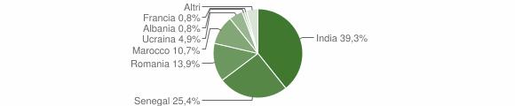 Grafico cittadinanza stranieri - Gandosso 2019