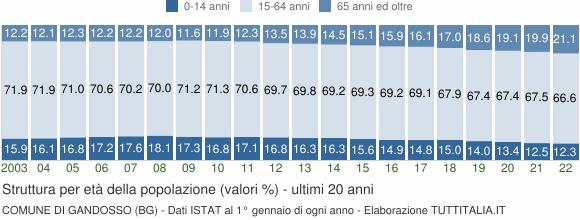 Grafico struttura della popolazione Comune di Gandosso (BG)