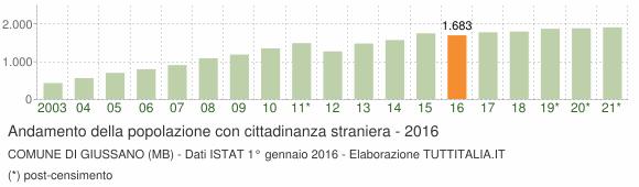 Grafico andamento popolazione stranieri Comune di Giussano (MB)