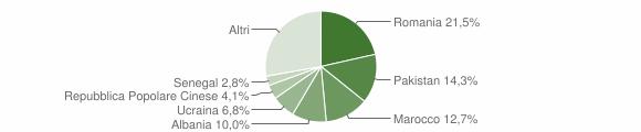 Grafico cittadinanza stranieri - Giussano 2016