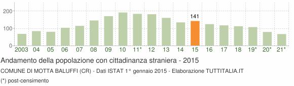 Grafico andamento popolazione stranieri Comune di Motta Baluffi (CR)