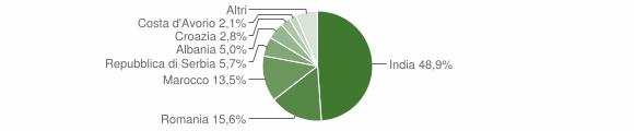 Grafico cittadinanza stranieri - Motta Baluffi 2015