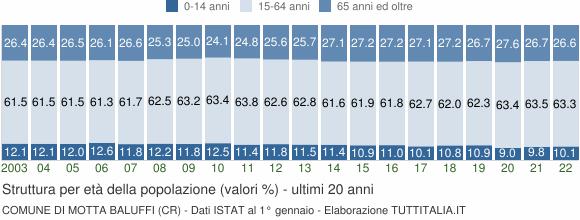 Grafico struttura della popolazione Comune di Motta Baluffi (CR)