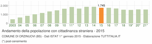 Grafico andamento popolazione stranieri Comune di Orzinuovi (BS)