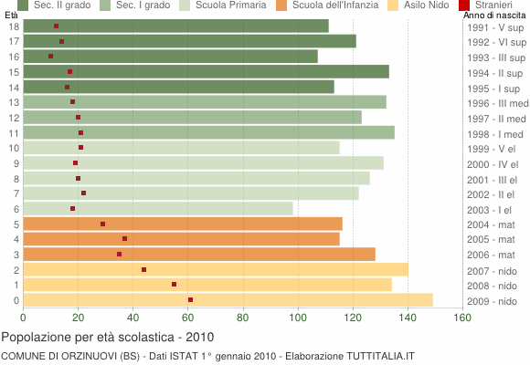 Grafico Popolazione in età scolastica - Orzinuovi 2010