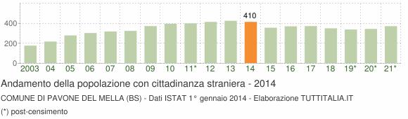 Grafico andamento popolazione stranieri Comune di Pavone del Mella (BS)