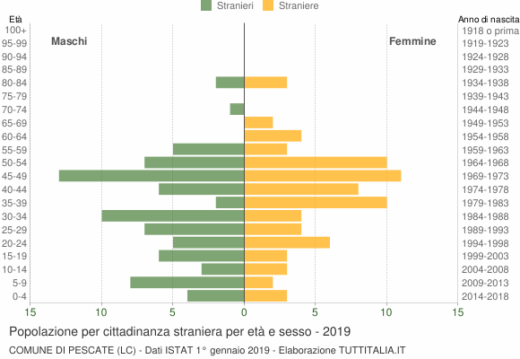Grafico cittadini stranieri - Pescate 2019