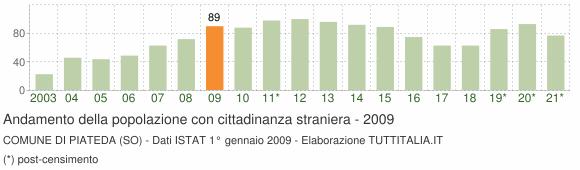 Grafico andamento popolazione stranieri Comune di Piateda (SO)