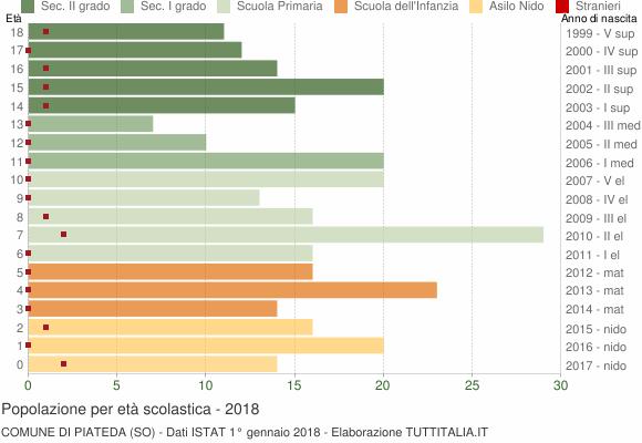 Grafico Popolazione in età scolastica - Piateda 2018
