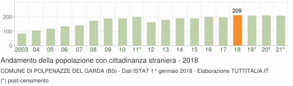 Grafico andamento popolazione stranieri Comune di Polpenazze del Garda (BS)