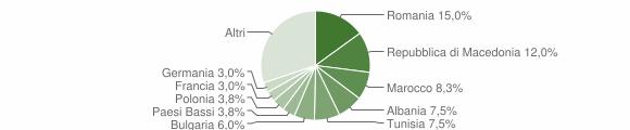 Grafico cittadinanza stranieri - Polpenazze del Garda 2006