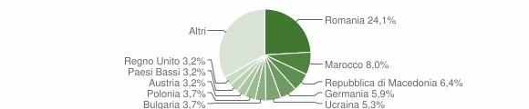 Grafico cittadinanza stranieri - Polpenazze del Garda 2009