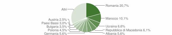 Grafico cittadinanza stranieri - Polpenazze del Garda 2011