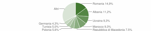Grafico cittadinanza stranieri - Polpenazze del Garda 2012