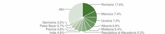 Grafico cittadinanza stranieri - Polpenazze del Garda 2014