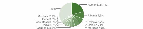 Grafico cittadinanza stranieri - Polpenazze del Garda 2018