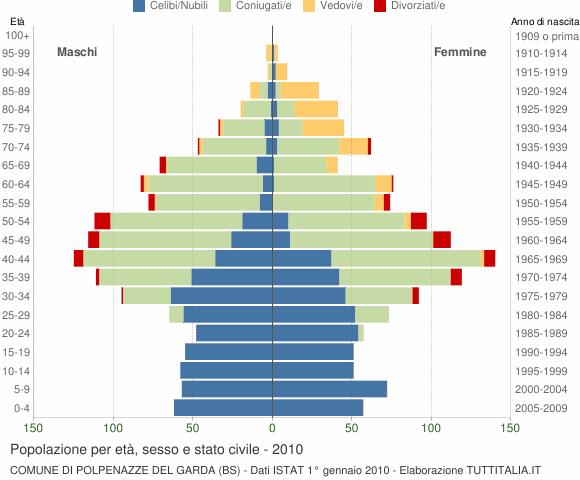 Grafico Popolazione per età, sesso e stato civile Comune di Polpenazze del Garda (BS)