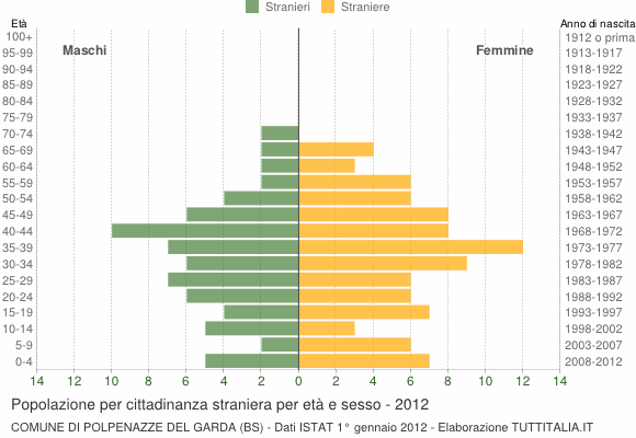 Grafico cittadini stranieri - Polpenazze del Garda 2012