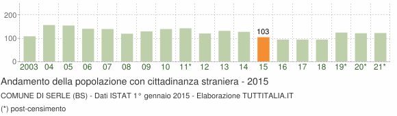 Grafico andamento popolazione stranieri Comune di Serle (BS)
